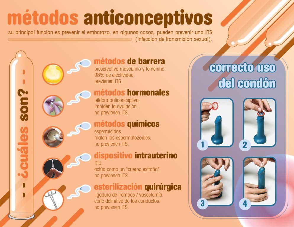 Infografía sobre métodos anticonceptivos